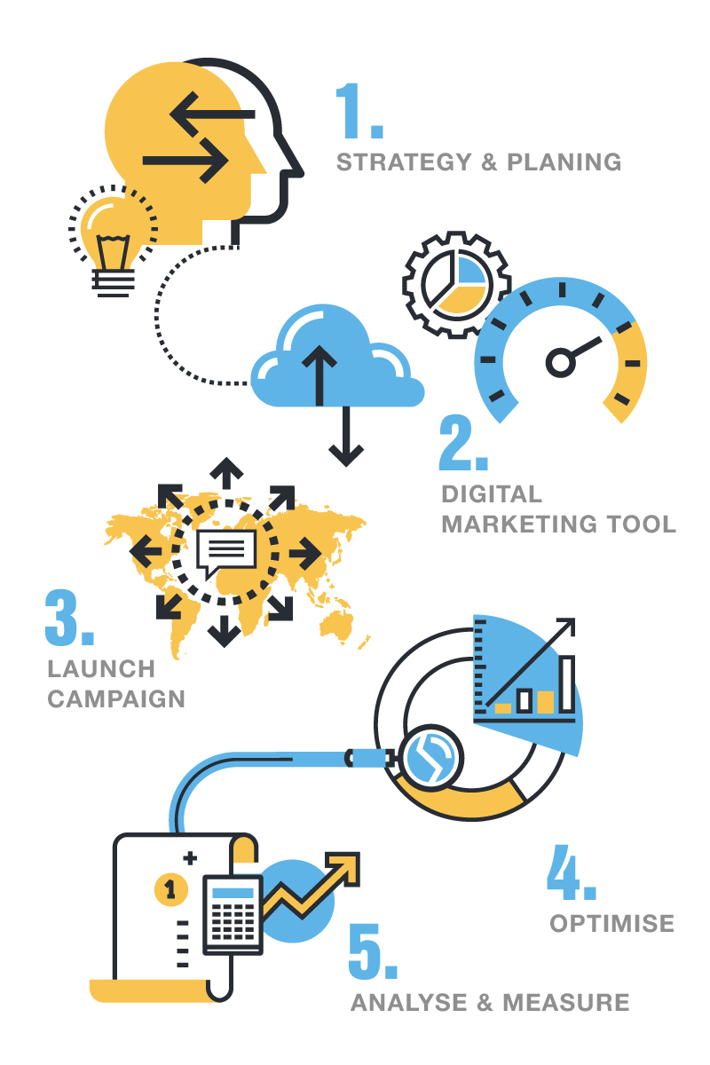 digital-marketing-process